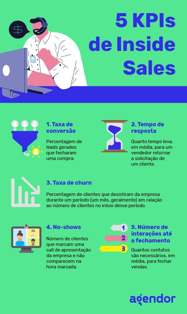 KPIs de inside sales