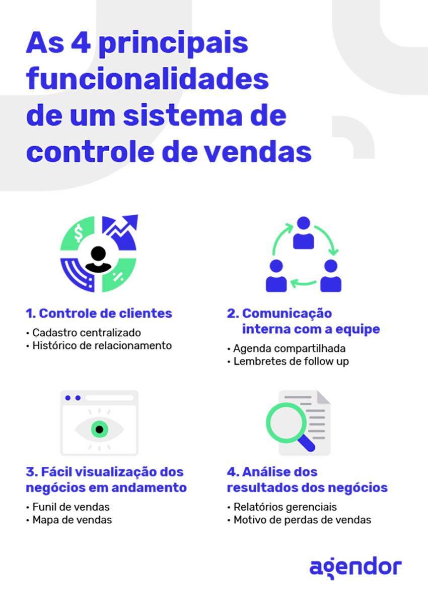 principais funcionalidades de um sistema de controle de vendas