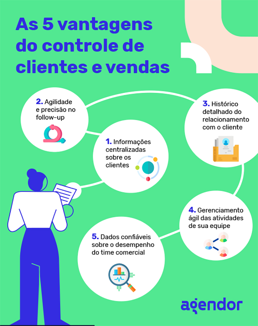 As 5 vantagens do controle de clientes e vendas