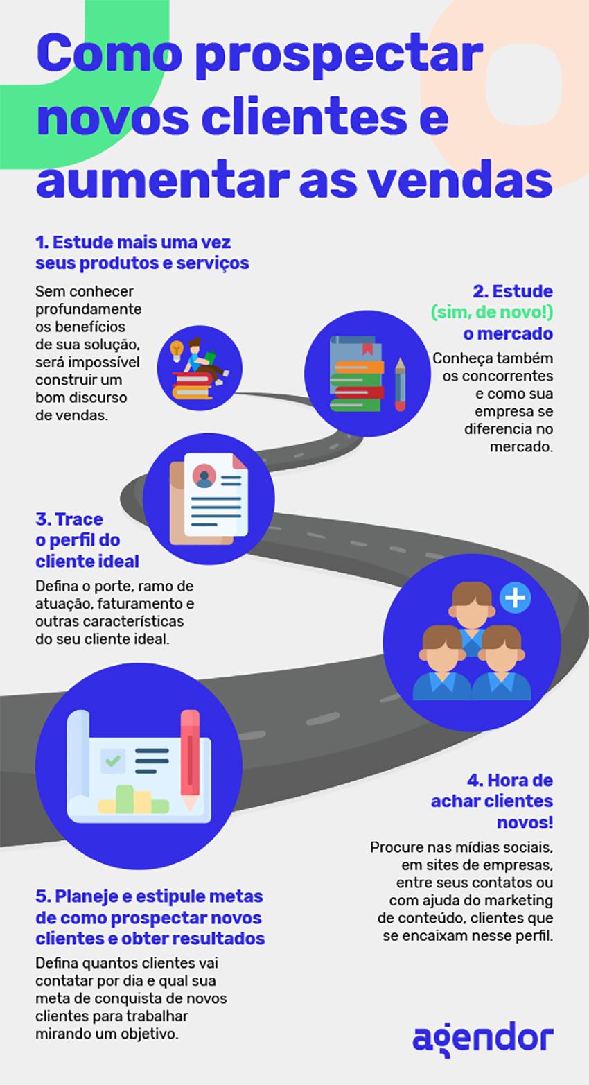 Como prospectar novos clientes e aumentar as vendas