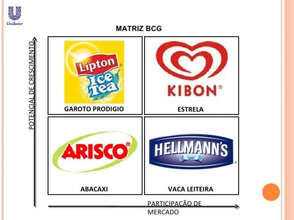 exemplos de matriz BCG