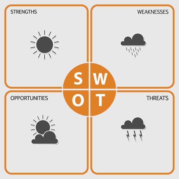 análise SWOT de uma empresa