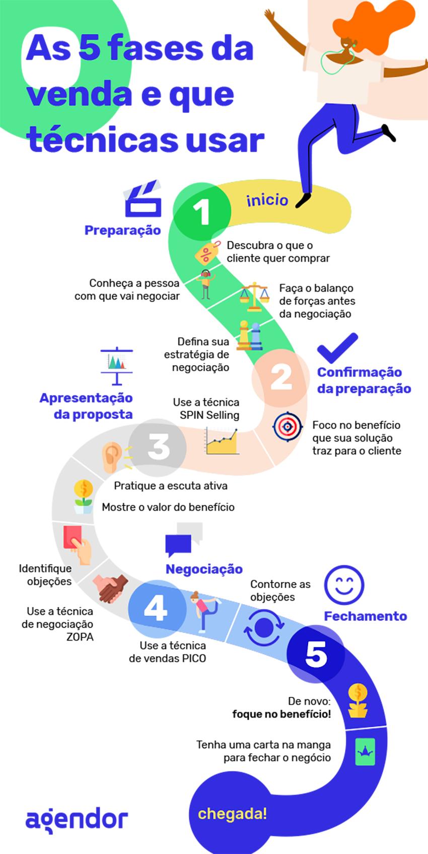 As 5 fases da venda e que técnicas usar