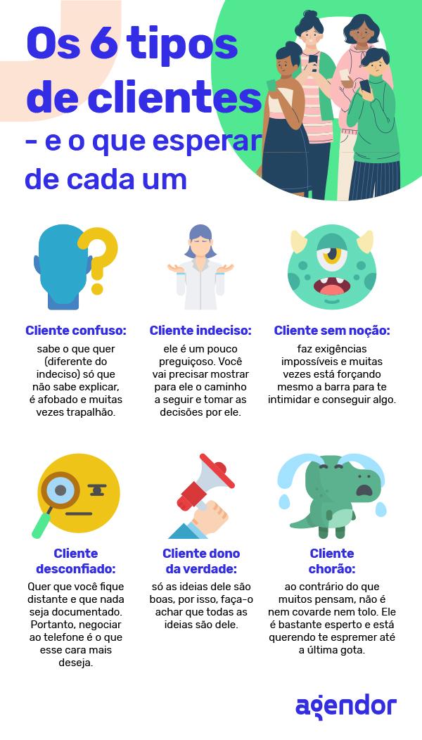 os 6 tipos de clientes