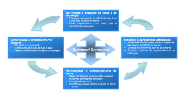 Planejamento Estratégico Balanced Scorecard