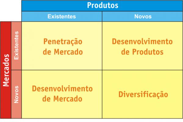Como elaborar um planejamento estratégico de uma empresa