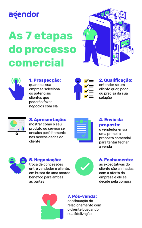 etapas do processo comercial