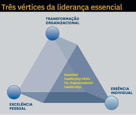 estilo de liderança e tipos de liderança