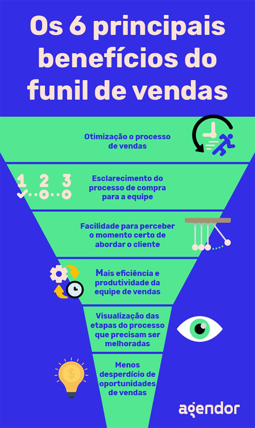 Os 6 principais benefícios do funil de vendas
