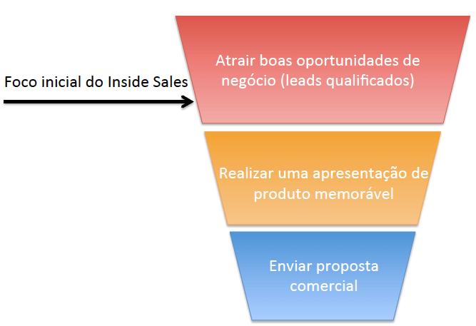 fluxo de vendas