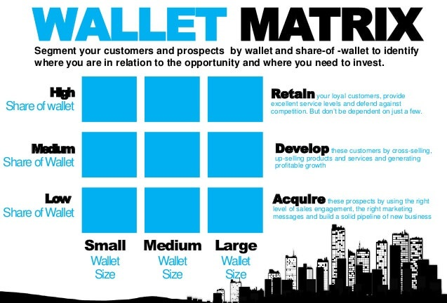 Wallet Share