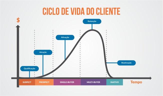 O que é Ciclo de Vida do Cliente? Como usar em seu negócio?