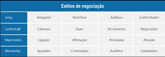 Tabela de estilos de negociação