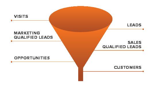 funil de vendas marketing digital