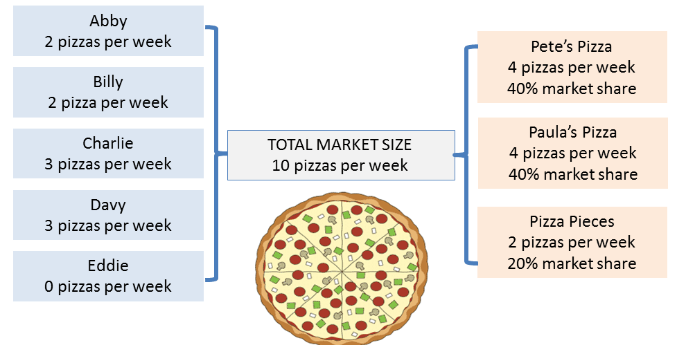 market-share-example-1