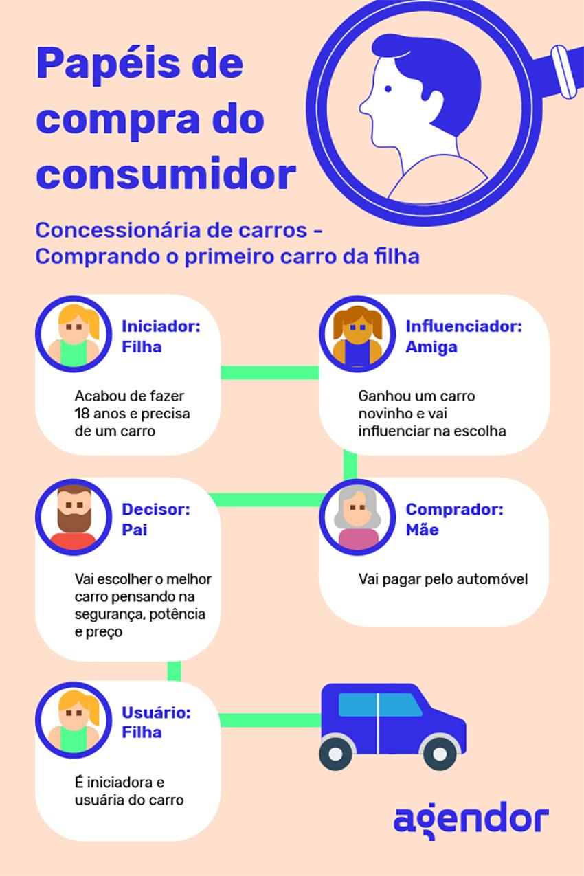 Papéis de compra do consumidor