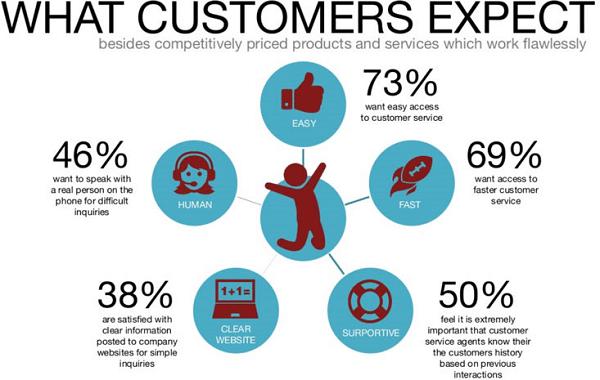 atendimento-cliente-expectativas