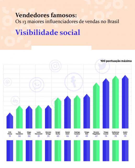 ranking-visibilidade-social-vendedores-famosos