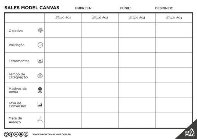 sales-model-canvas-exemplo