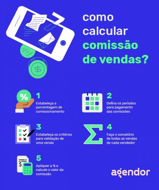 Infográfico - como calcular comissão de vendas