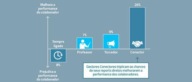 grafico-perfil-gestores