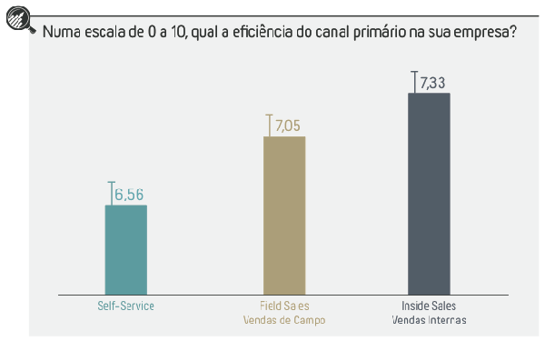 CRM e Inside Sales