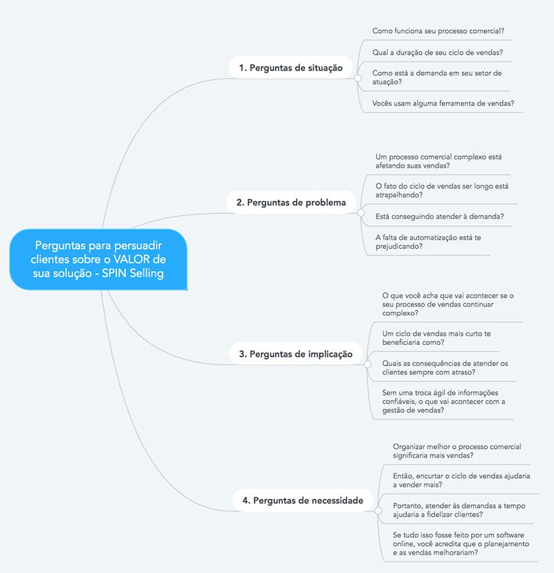 mapa mental vendas