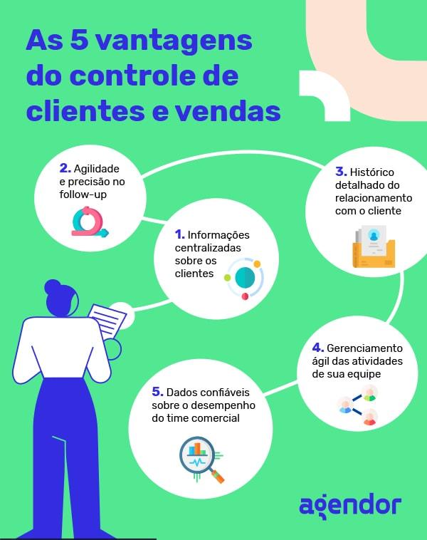 As-5-vantagens-do-controle-de-clientes-e-vendas
