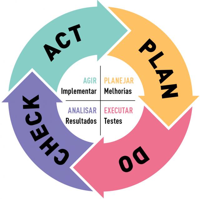 Ciclo PDCA ferramentas planejamento estratégico