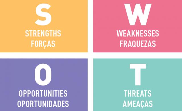 SWOT - ferramentas para o planejamento estratégico comercial