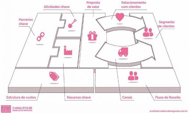 canvas ferramentas para o planejamento estratégico comercial