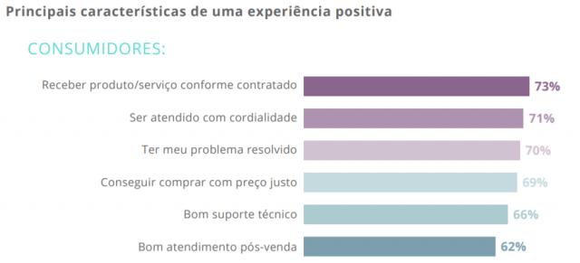 Panorama Experiência do Cliente no Brasil