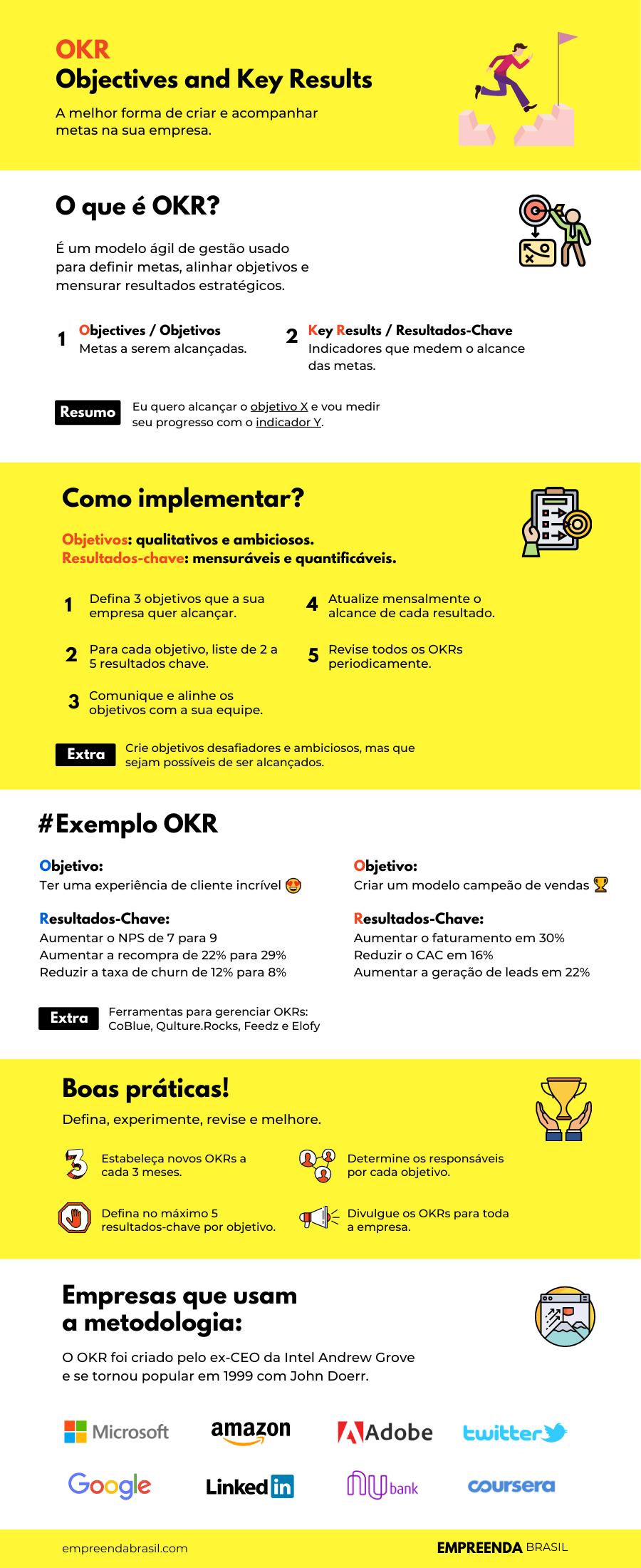 Infográfico sobre OKR